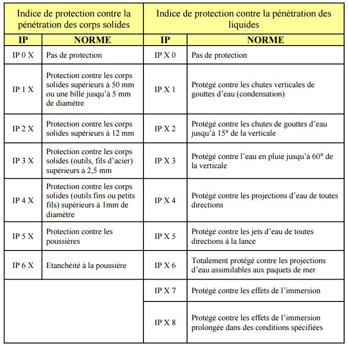 Indices de Protection IP et IK